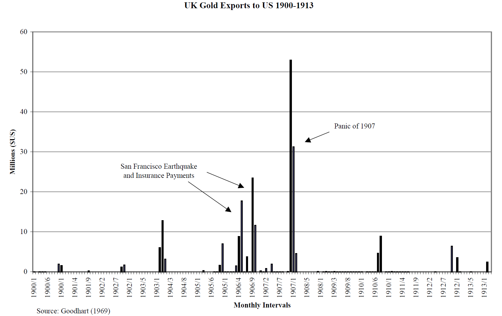 UK Gold Exports to US 1900-1913