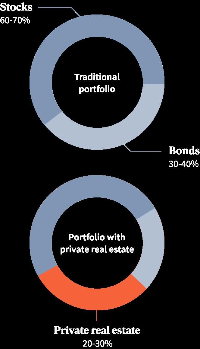 Traditional portfolio vs Portfolio with private real estate
