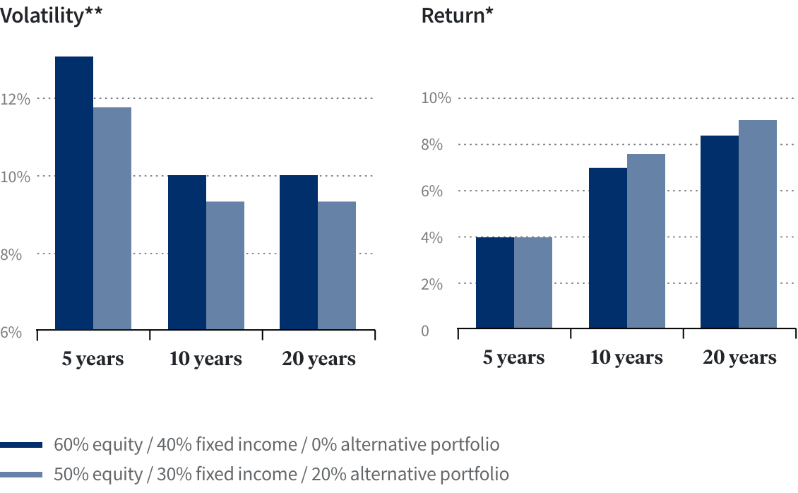 20% Rule: Higher return potential at lower levels of volatility