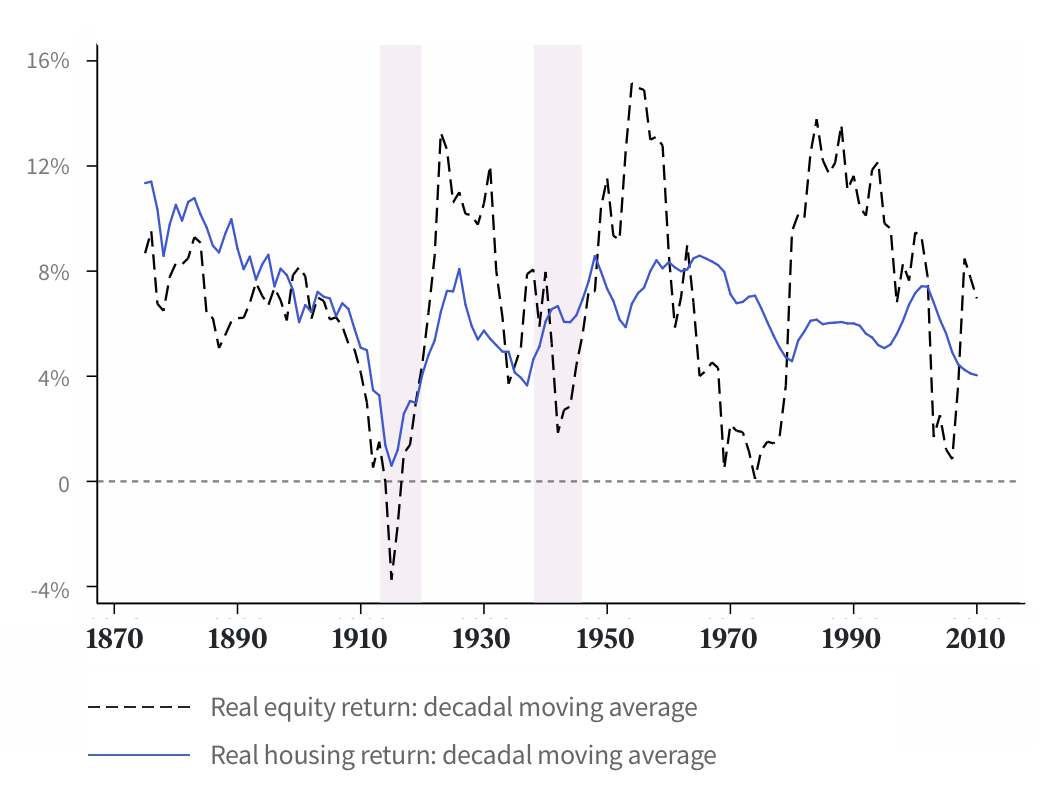 Trends in real returns on equity and housing