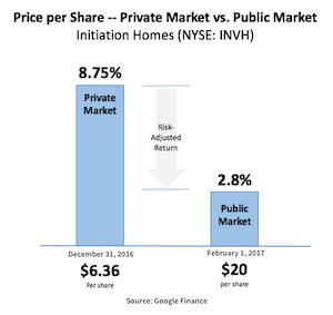 Why Private Markets Outperform Traditional Publicly-Traded